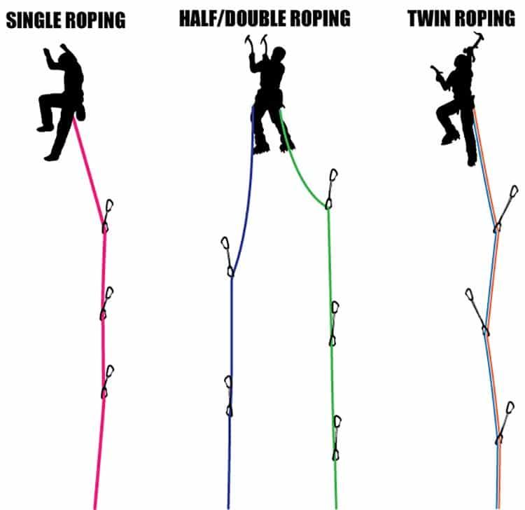 Single Rope vs Half Rope vs Twin Rope system
